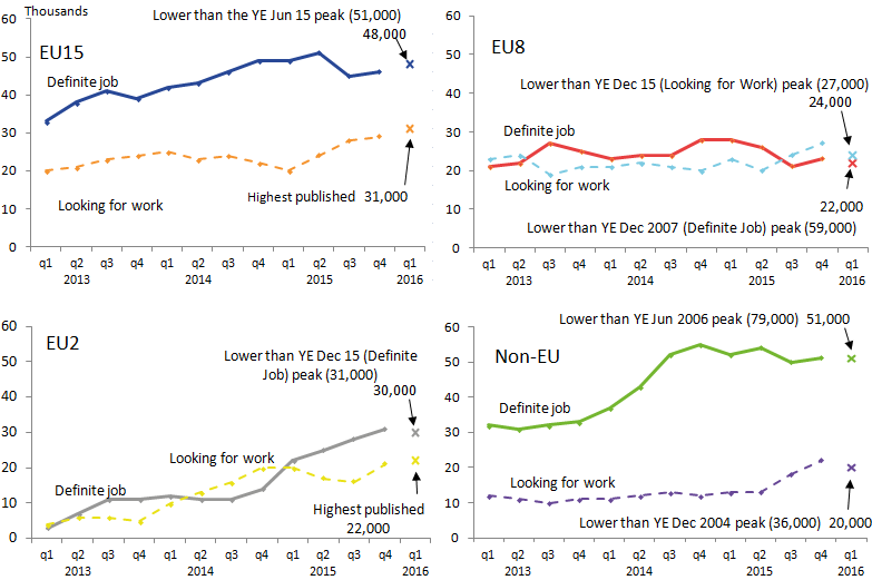 Highest published estimates for EU15 and EU2 citizens looking for work.