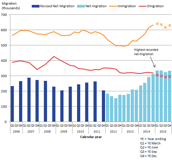 Latest net migration estimate is 333,000, immigration is 630,000, and emigration is 297,000.