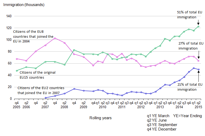 Figure 5: EU immigration to the UK, 2005 to 2015 (year ending June 2015)