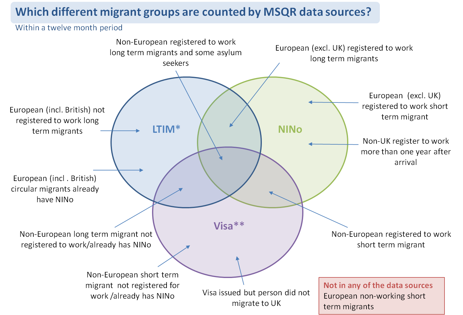 Venn diagram showing the 3 sources used by the MSQR: LTIM, NINo and Visa