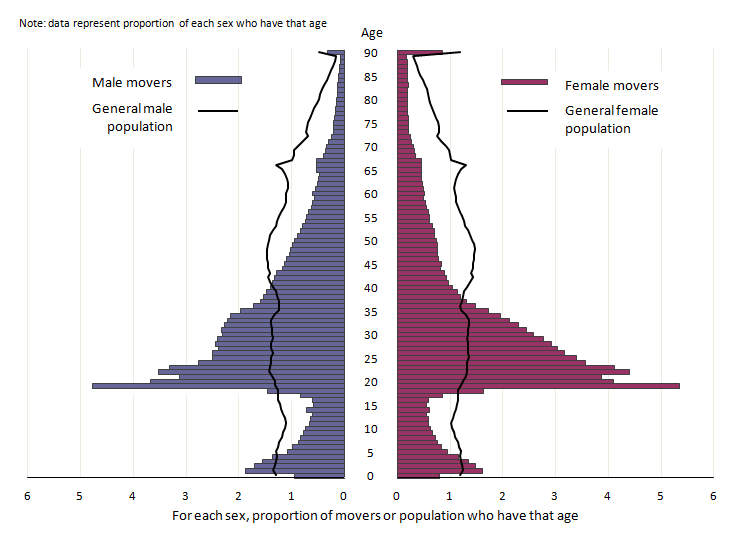 Figure 5: Population pyramids showing movers into local authorities in England and Wales (including moves from Northern Ireland and Scotland), year ending June 2014, and the total population of England and Wales, mid-2014