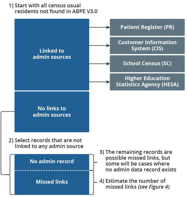 How census records not found on the ABPE can be used to estimate missed links.