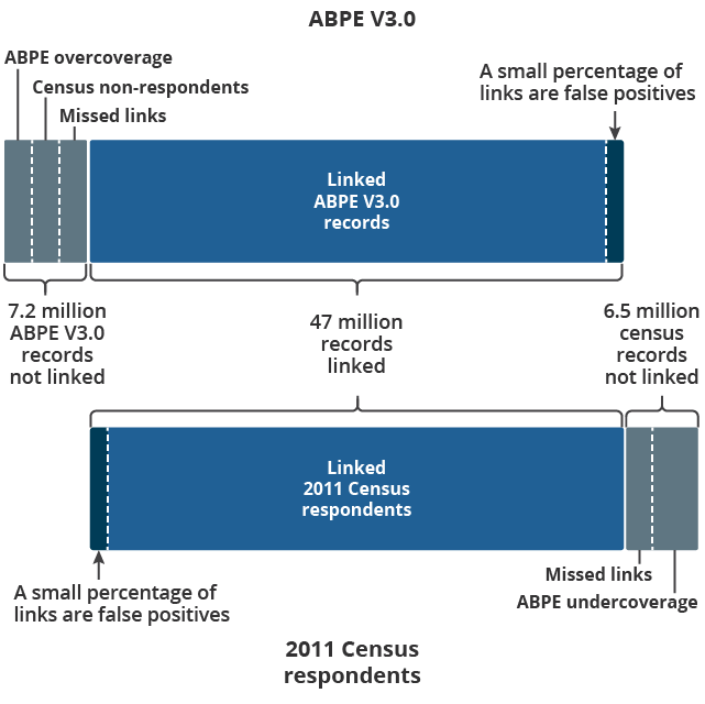 Illustration of the outcomes of linking ABPE V3.0 records to census respondents, not to scale.