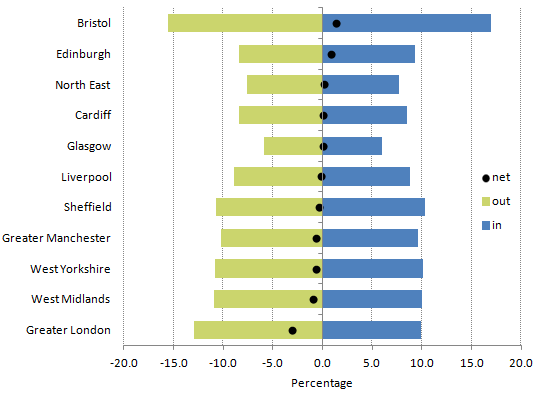 Bristol had highest percentages for both inflows and outflows; Glasgow had lowest