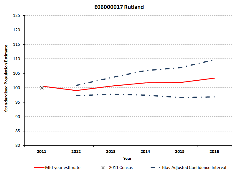 Standardised confidence intervals for Rutland's mid-year estimates widen from 2012 to 2015.