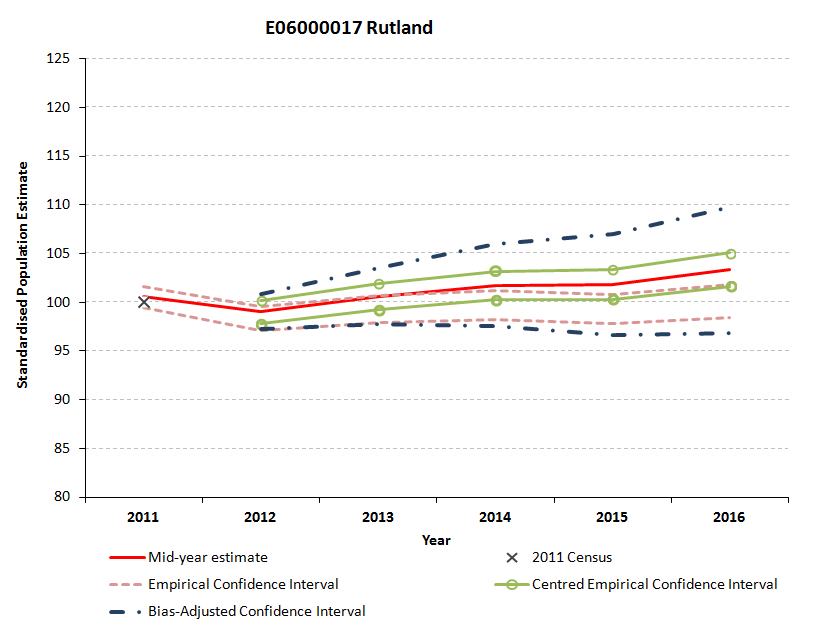 Standardised empirical, bias-adjusted and centred confidence intervals for Rutland are not closely aligned.