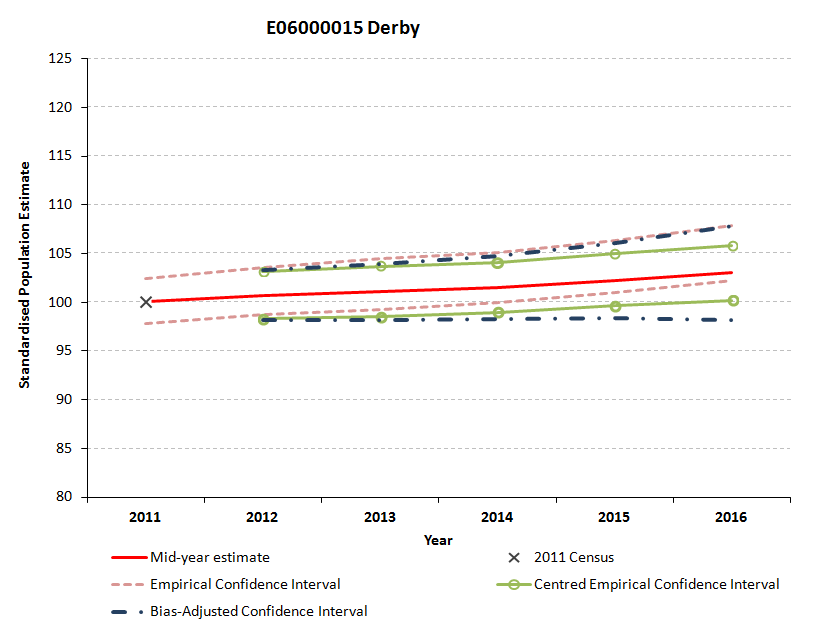 Standardised empirical, bias-adjusted and centred confidence intervals for Derby are not closely aligned.