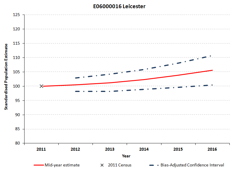 Standardised confidence intervals for Leicester's mid-year estimates widen from 2012 to 2015.