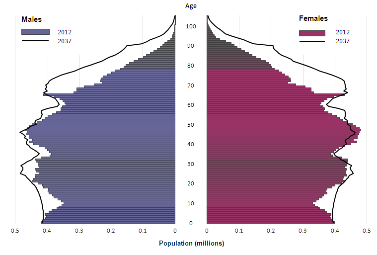 Figure 1: Estimated and projected age structure of the United Kingdom population, mid-2012 and mid-2037