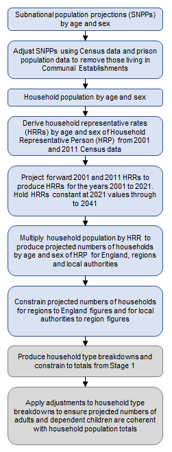 Flow diagram showing different steps of the process to produce projected numbers of households