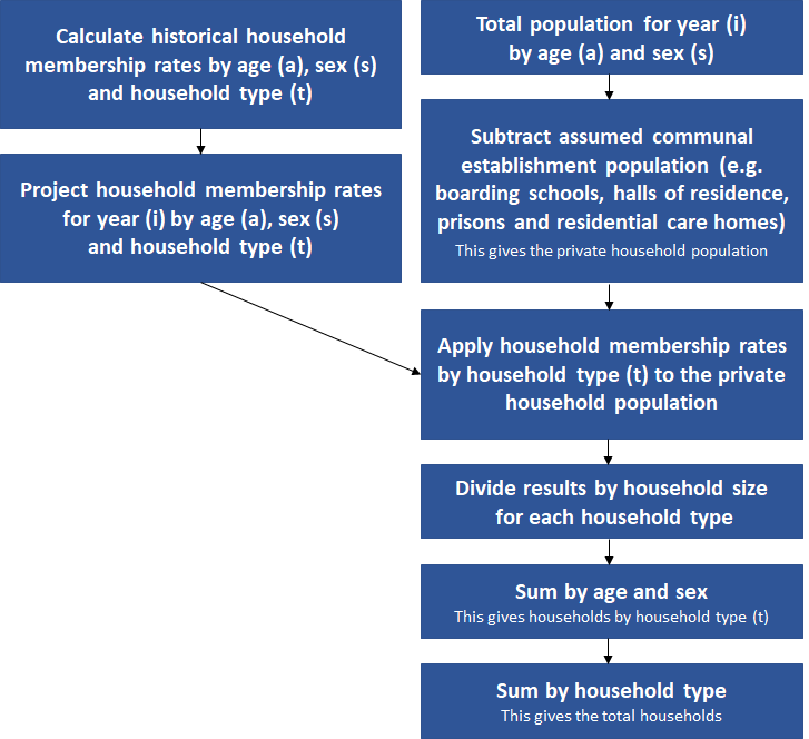 Flow diagram of the household projections methodology used in Wales.