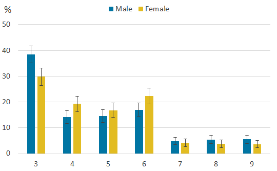 Boys were more likely than girls to say, 'hardly ever or never' to all three of the loneliness questions.