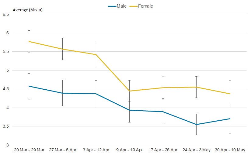 The difference in anxiety scores between men and women has decreased since the start of lockdown