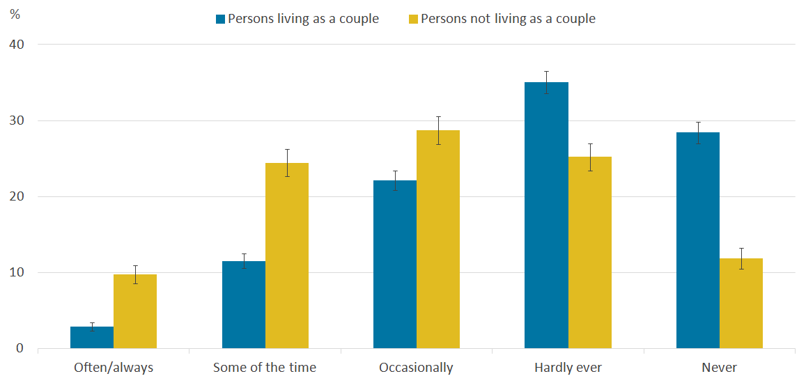 People who are not living as a couple tend to report feeling lonely more often.