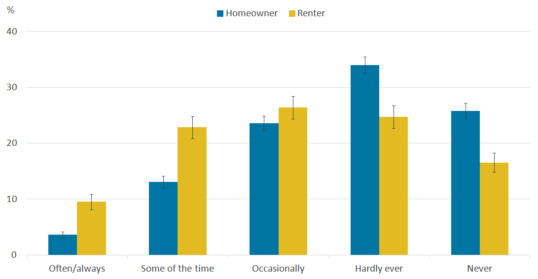 People who live in rented homes tend to report feeling lonely more often.