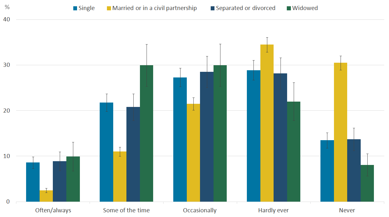 People who are married or in a civil partnership report feeling lonely less often.