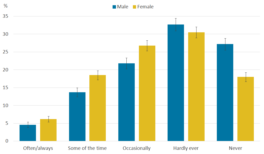 Females report feeling lonely more often than males.