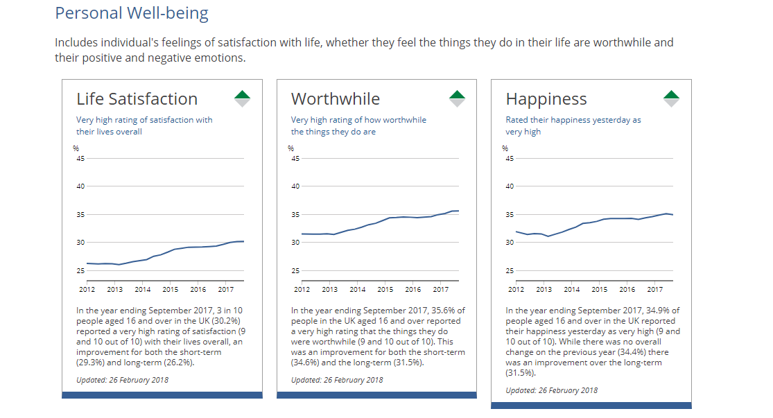 Image showing a section of the Measuring National Well-being dashboard.