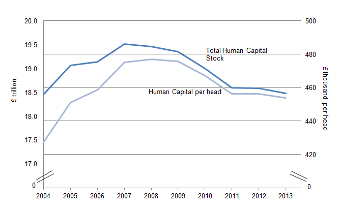 Figure 4.1: Human capital stock and human capital per head, 2004 to 2013 (1,2,3,4)