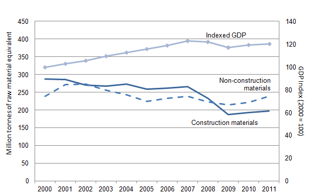 Figure 23.1: Raw material consumption of construction and non–construction materials, 2000 to 2011 (1,2)