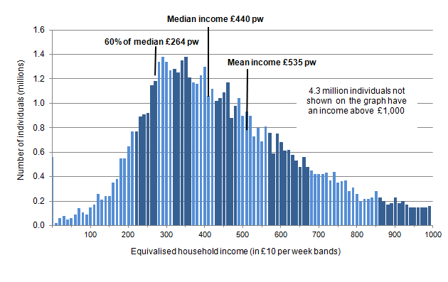 Figure 1.2: Income distribution for the whole population before housing cost, financial year ending 2013 (1)