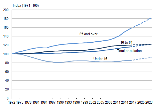Figure 5.2: Index of UK total population and projected population, 1971 to 2023 (1,2)