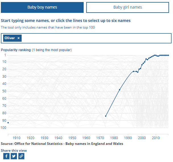 How popular is my name? New ONS tool shows you how many