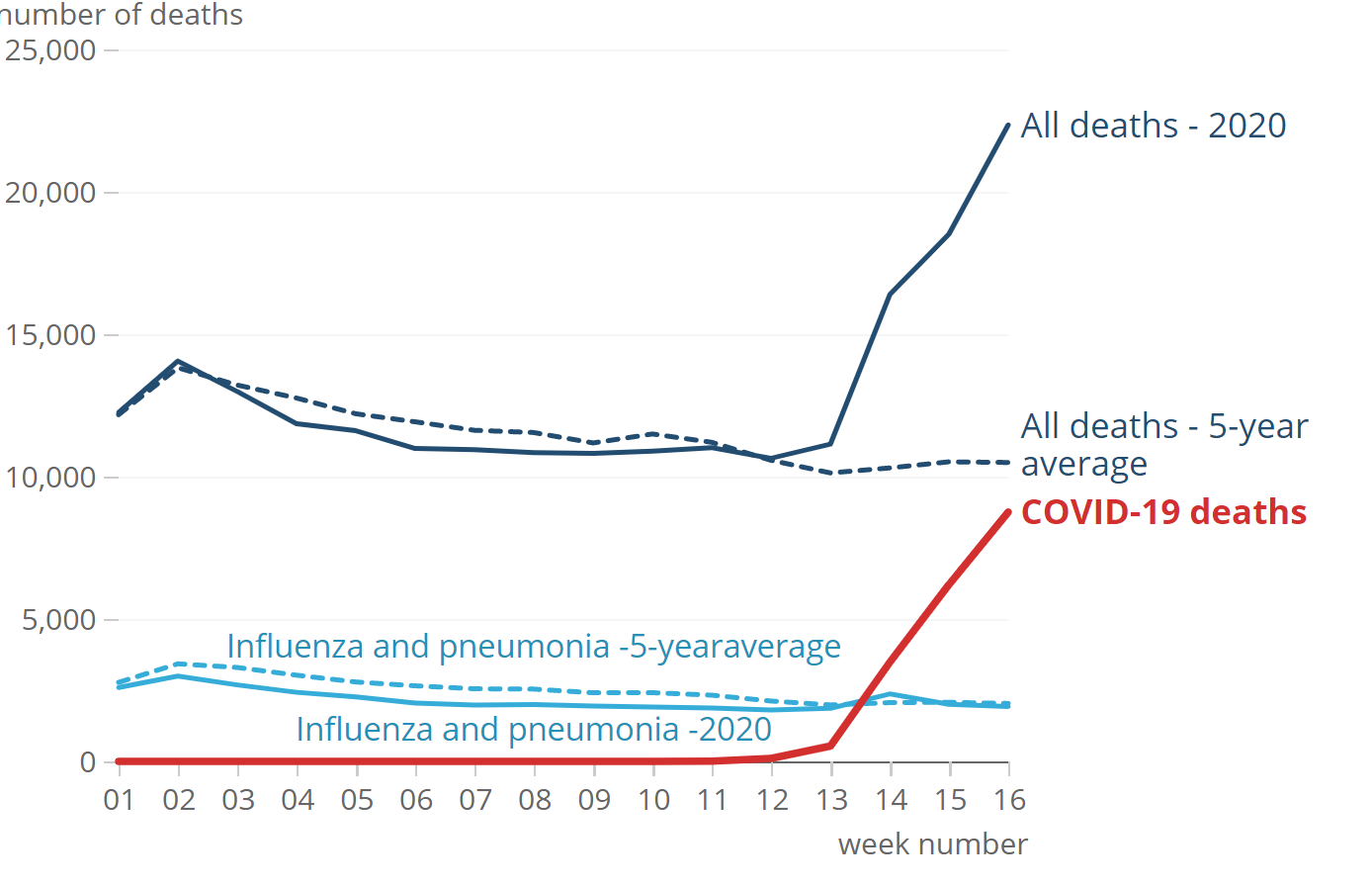Deaths Registered Weekly In England And Wales Provisional Office For National Statistics