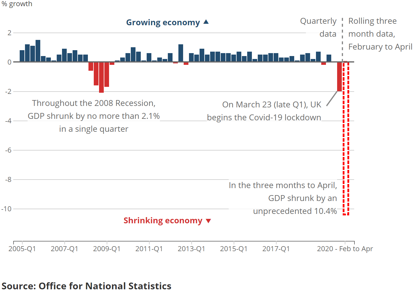 Gdp Monthly Estimate Uk Office For National Statistics