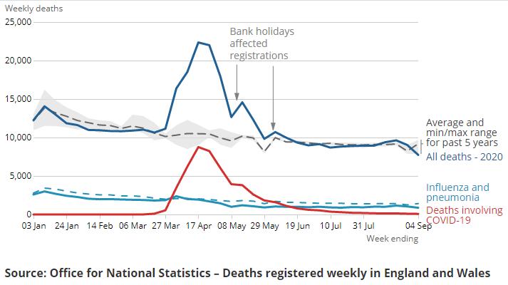 Coronavirus Covid 19 In 10 Charts Office For National Statistics