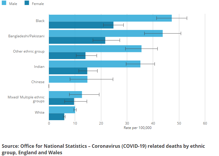 Coronavirus Covid 19 In 10 Charts Office For National Statistics
