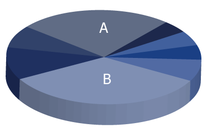 A 3D pie chart where two categories of data appear to be equal.