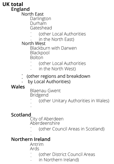 A table grouping together data for sub-regions of the UK underneath headings for England, Wales, Scotland and Northern Ireland.